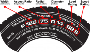 meaning of numbers on tyres