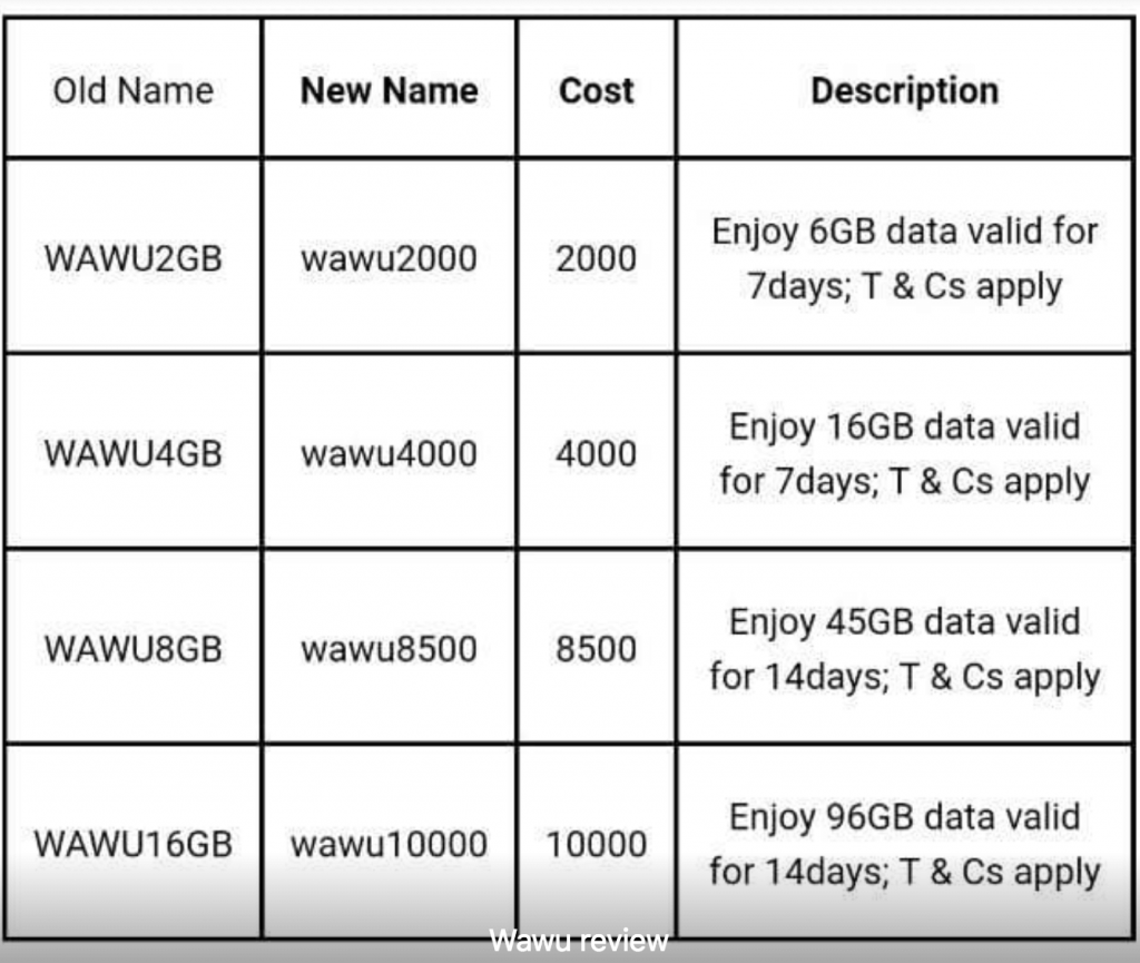 New nTel WAWU Data Plans, Prices